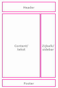 Standaard indeling van een wordpress website